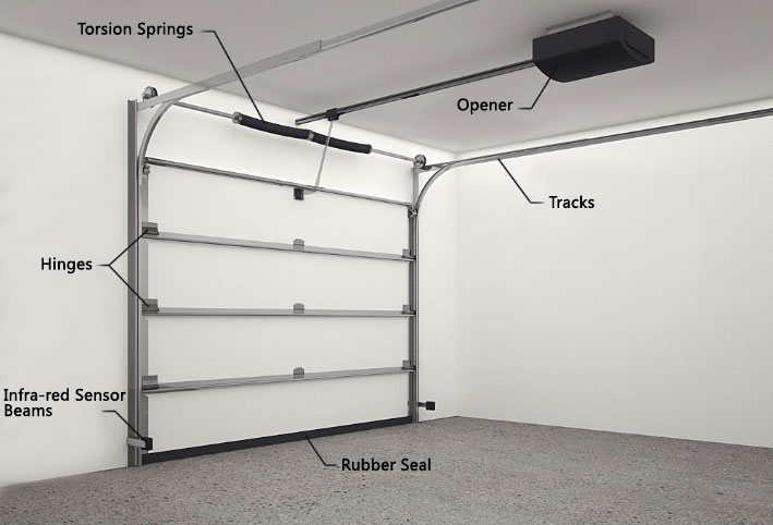 garage door spare parts | panel & tilt door springs ... garage door spring diagram craftsman garage door wiring diagram #12